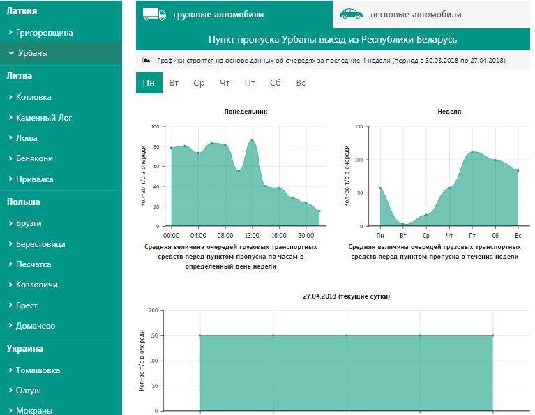 сервис аналитики по очередям выезда из Беларуси